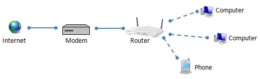 Modem, Router, AccessPoint.. chúng khác nhau như thế nào