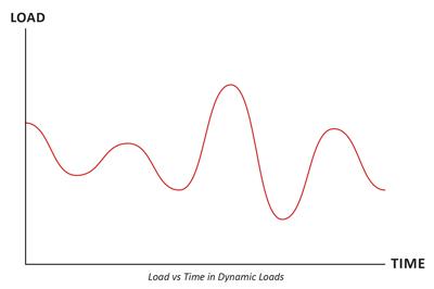 biểu đồ tài trọng động bánh xe tủ rack