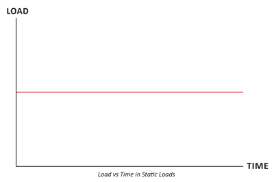 biểu đồ tải trọng tủ mạng tĩnh